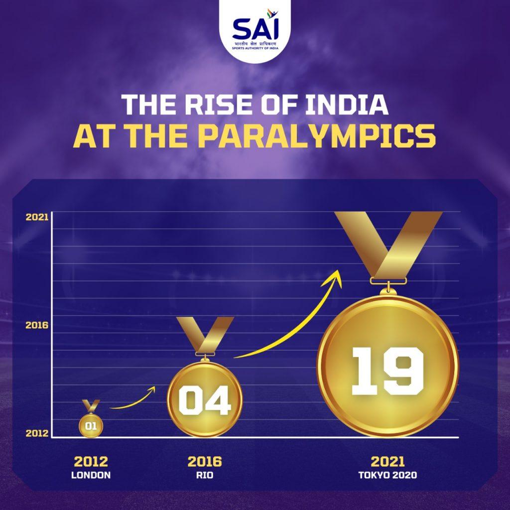 Paralympics India Medals